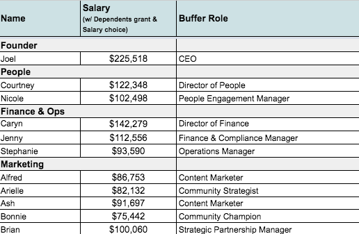 buffer-salaries-feminest.png