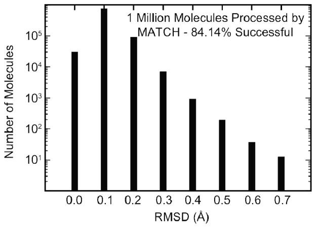 Quality of the Minimized MATCH-Typed Molecules - PubChem drug-like molecules that were successfully processed using the CGENFF libraries within MATCH to generate their respective topology and parameter files. RMSD was computed by comparing conformations found in the PubChem database to the ones after minimization.