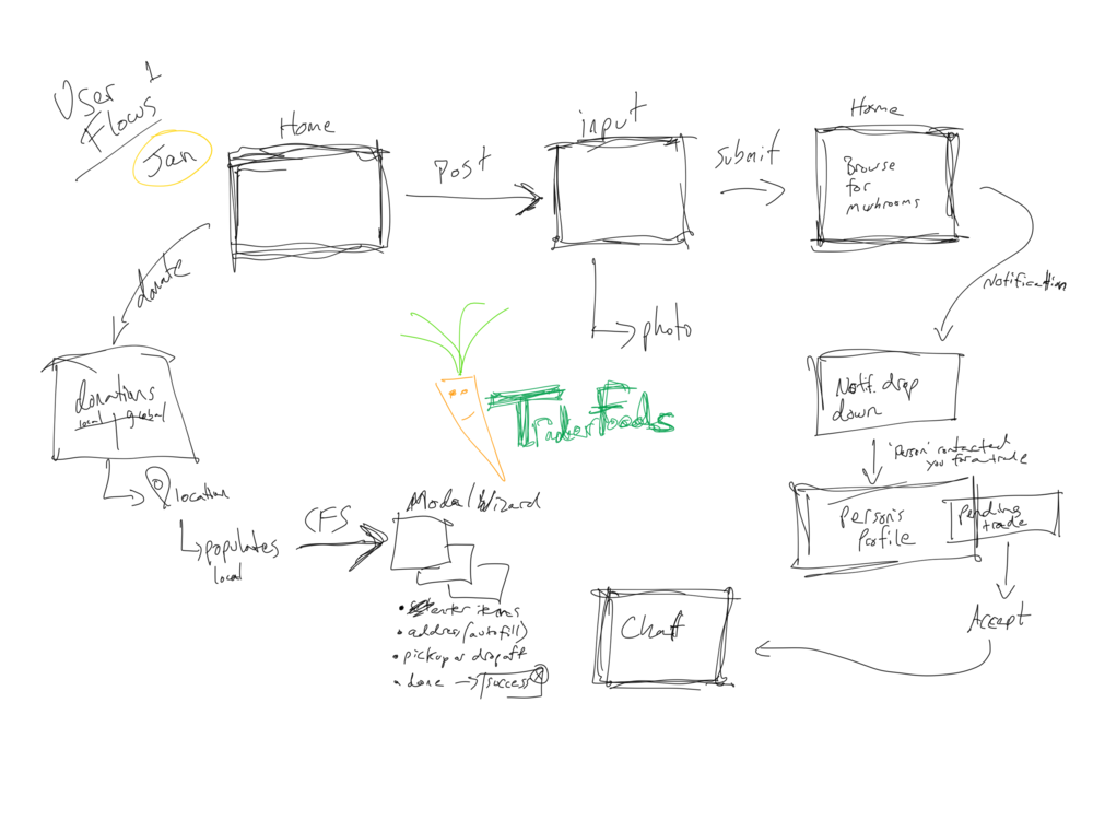 Jan User Flow.png