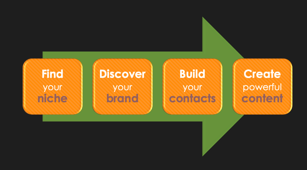 Here's the 4-step plan… Are you ready to learn how to brand yourself for success?