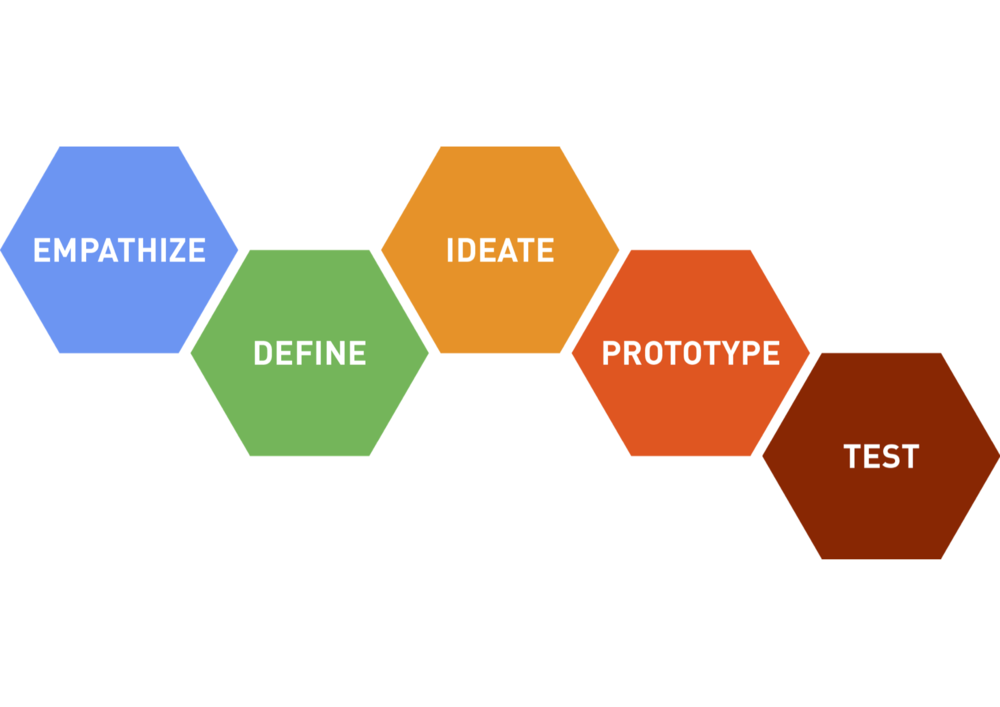 design_thinking_process_diagram_finance.png