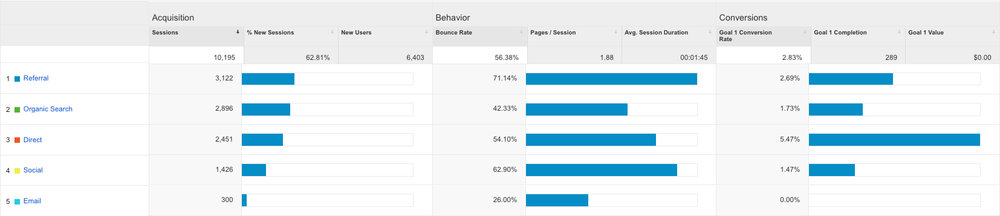 acquisition-overview-behaviour-and-conversions