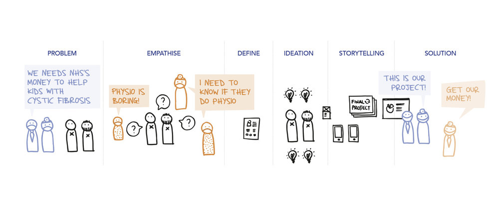 process: empathise, define, ideation, storytelling