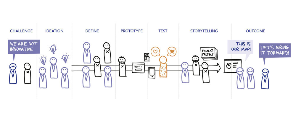 process: ideation, define, prototype, test, storytelling