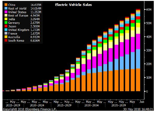 EV Global Sales.png
