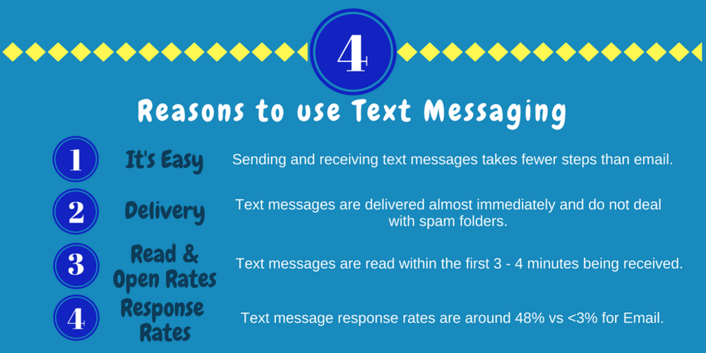 4 Reasons why to use text messaging