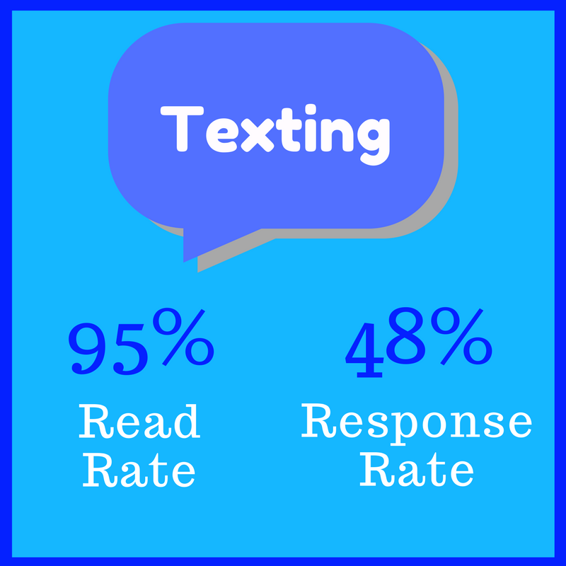 Texting read and response rates