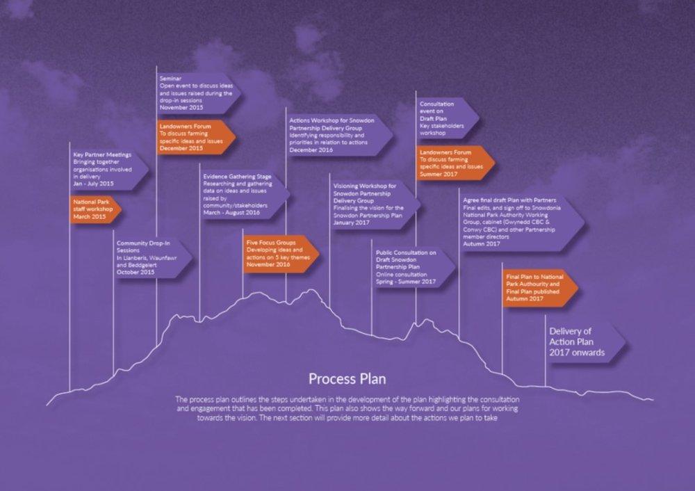 Plan process.jpg