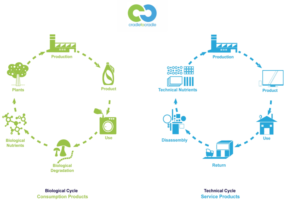 Cradle to Cradle   evaluates products and production processes to ensure they use healthy materials, clean energy, have responsible water use procedures and proper take back mechanisms in order to create an eco-friendly supply chain.