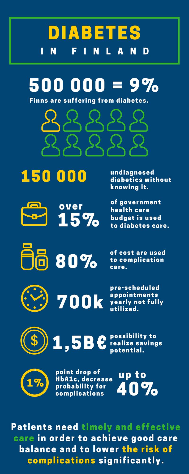 Diabetes in Finland