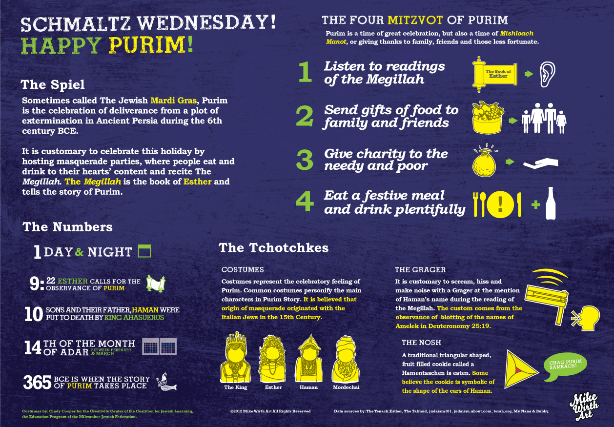 Purim infographic from Mike Wirth.jpg