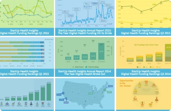 StartUp Health Launches Insights Reports to Help Health Transformers Track Active Investors and Trends - January 2012