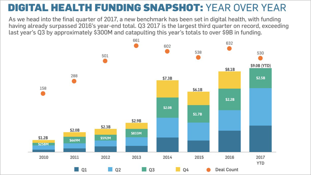 A $2.5 Billion Quarter for Digital Health - Oct. 4, 2017