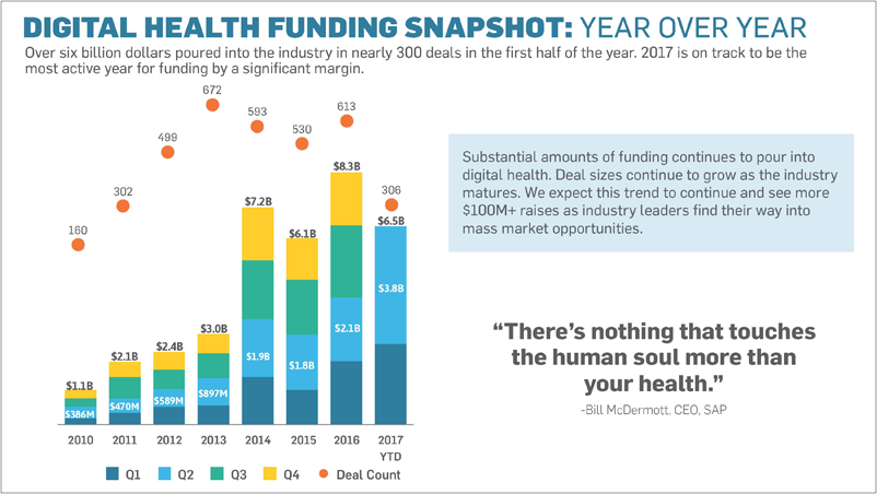 Record Breaking First Half for Digital Health Funding - Jul. 5, 2017