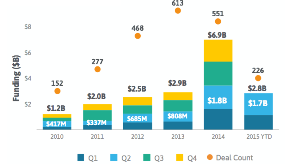 StartUp Health's Midyear Insights Report: Top Trends, Deals, Investors and More - Jul. 1, 2015