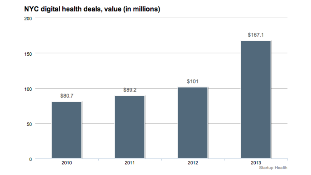 ✚ NYC Digital Health StartUps Raise $464M - Feb. 19, 2014
