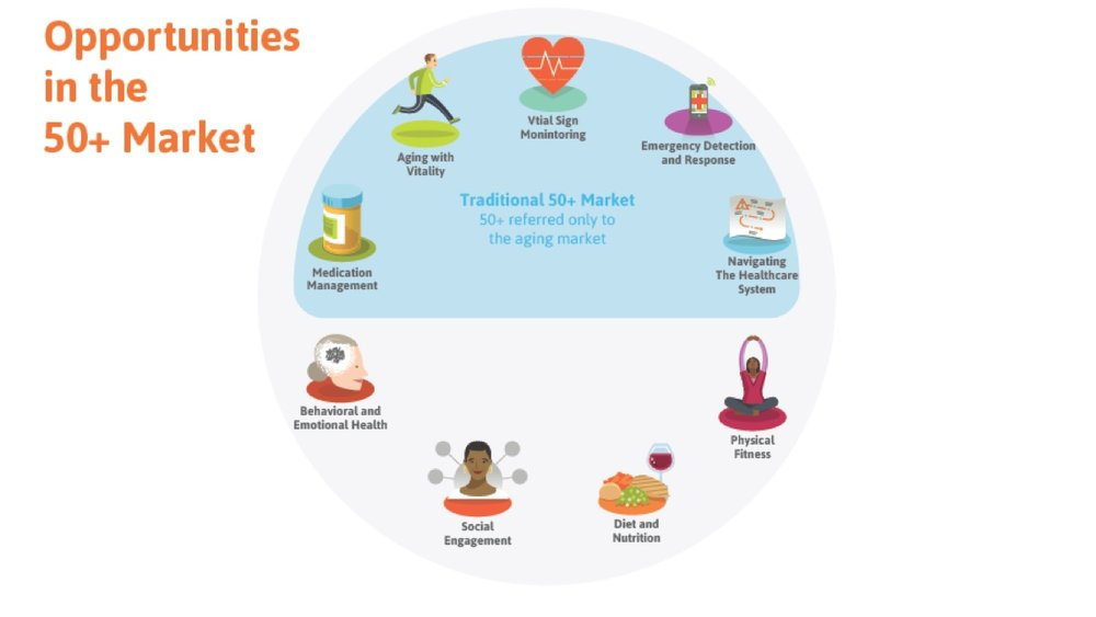 The 9 Digital Health Innovation Frontiers in 50+ Market - Dec. 11, 2013