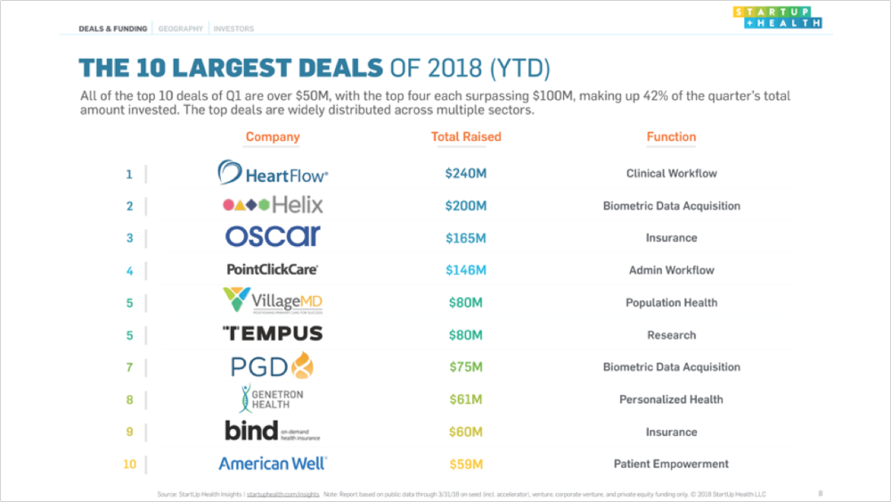 The Top 10 Digital Health Deals of Q1 2018 - Apr. 4, 2018