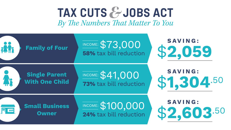 The Tax Cuts Jobs Act
