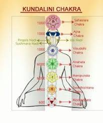 Chakras - The Energy Centers and How Opening Them Can Awaken Your Kundalini