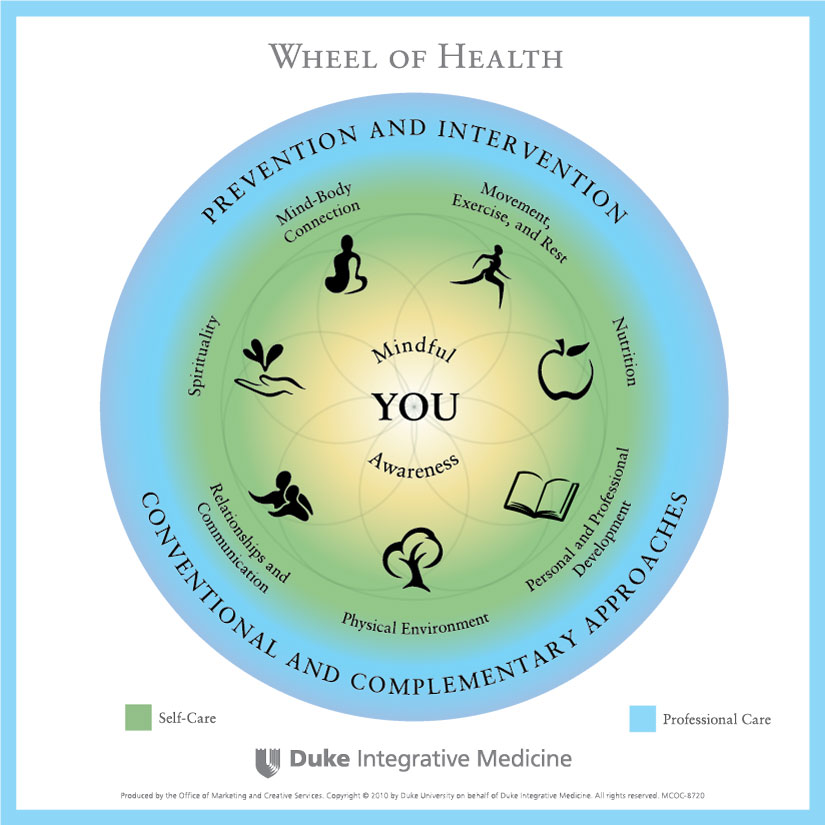 Duke Integrative Medicine Wheel of Health
