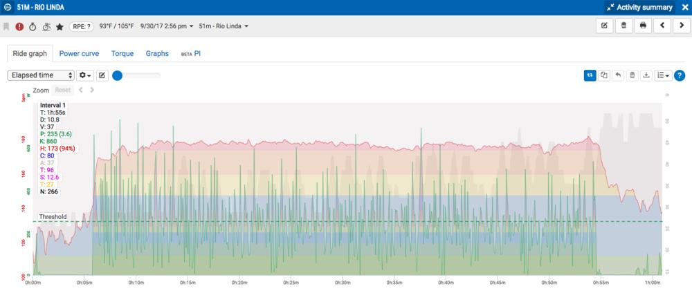 Screenshot of Beth Ann's Sacramento race file via the online Stages Link training platform.