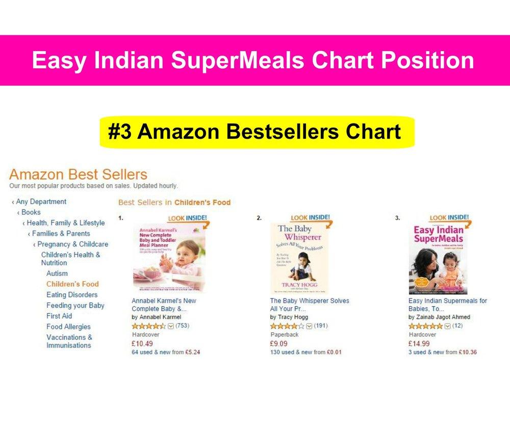 #3 Amazon Chart