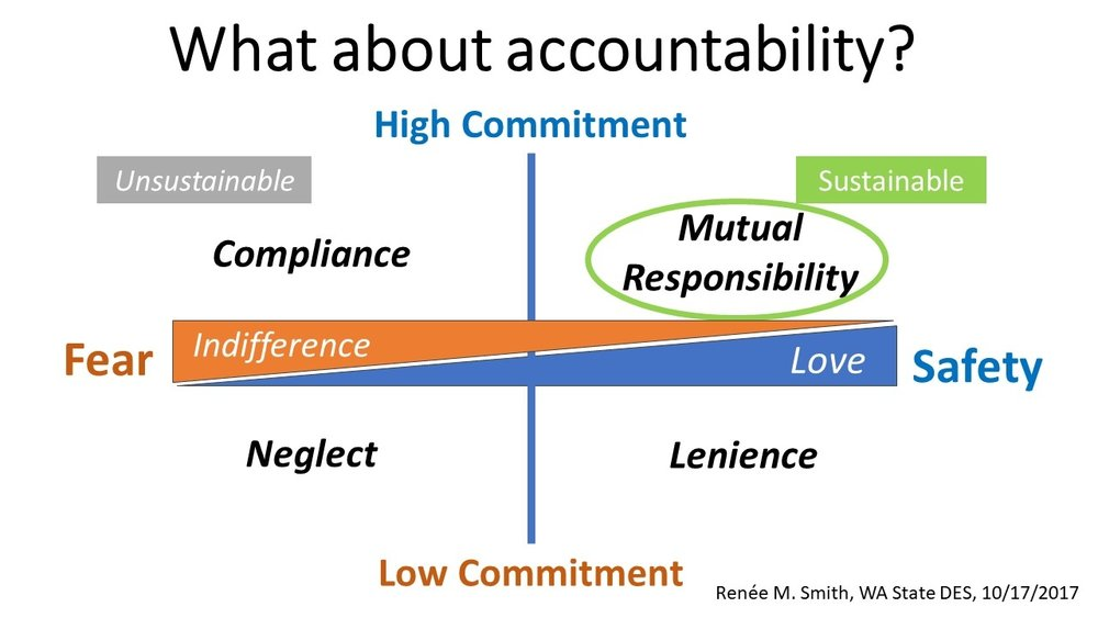 2 by 2 matrix showing options for accountability