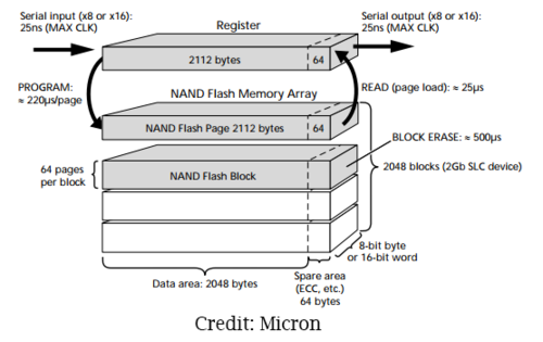 Typical layout of a NAND memory chip