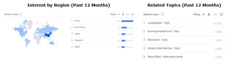Google Trends 12 months.PNG
