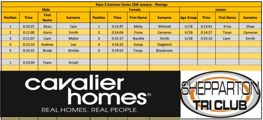 2XU Triathlon Series - Race 3 St Kilda   Sprint - Jason Shields 1:12:16 2nd 40-44, Charlie White 1:15:39, Liam Moller 1:27:11, Tom Avram 1:22:03 2nd 55-59, Carole McGregor 1:31:00, Danny Young 1:21:45  Olympic - Jack Smyth 2:13:10 3rd 35-39  AquaBike Sharon Andronaco 1:42:21 2nd  Fun Tri - Sharyn White 36:33.7 3rd 40-49, Bailey White 38:55, Joss Church 31:07.6   2XU Triathlon Series - Race 4 Elwood   Sprint - Charlie White 1:05:26, Liam Moller 1:16:46, Tom Avram 1:12:03 3rd 55-59, Caroline Ostberg 1:50:29, Brett Church 1:31:08, Carole McGregor 1:19:42, Danny Young 1:21:51  Fun Tri - Sharyn White 45:44, Bailey White 50:09, Joss Church 40:09   Pier to Pub   5 km Sharon Andronaco 01:38:44, Wendy McHugh 01:47:08, Laura Smithers-Shaw 01:33:47, Stuart Shaw 01:10:21  1.2 km Erica Shaw (junior) 00:20:14, Stuart Shaw 00:15:55, Laura Smithers-Shaw 00:19:09, Sharon Andronaco 00:19:50, Wendy McHugh 00:21:57, Christine Trevaskis 00:21:37, Helen Reynolds 00:22:50, Scott McHugh 00:21:27   Bridgewater Sprint Triathlon   Rod Armstrong 01:11:14 3rd 50+   Echuca/Moama Multisport   Junior Duathlon - Sarah Stone 00:13:02 2nd 7 - 10yrs  Aquathon  -  Jason Shields 00:39:23 1st 40-44, Sharon Andonaco 00:51:53 1st 45-49, Fiona Cameron 00:55:02 2nd 45-49 ,  Liam Moller 00:44:37 1st 25-29, Regan Hollioake 00:41:15 1st 25-29, Trent Hadfield 00:52:56,   Carole McGregor 00:48:43 1st 40-44, Tom Avram 00:41:53 1st 55-59,