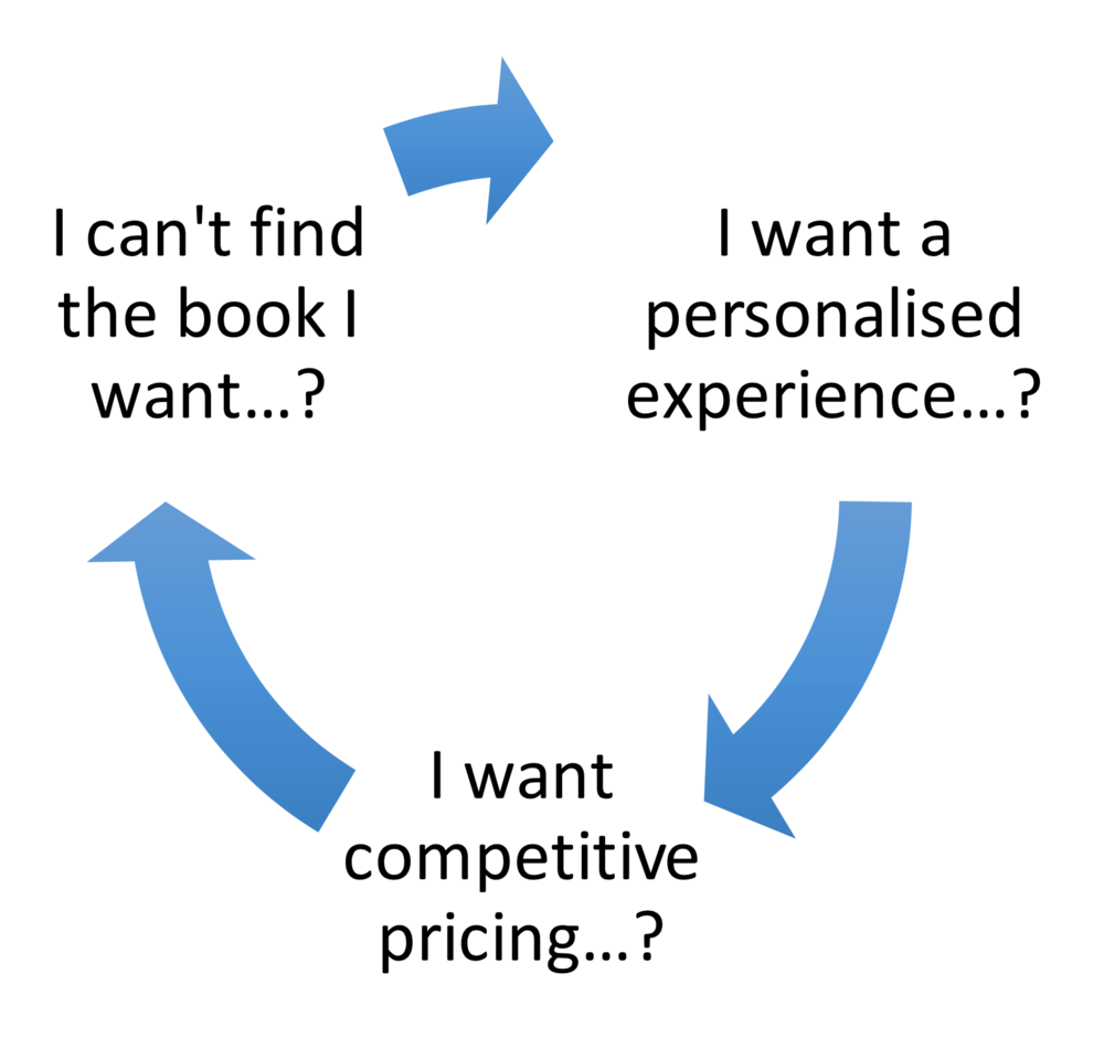 BookstoreSyntehsizing.png
