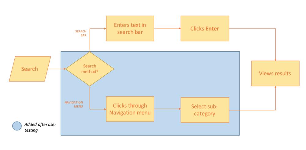 userflow_searchprocess.png