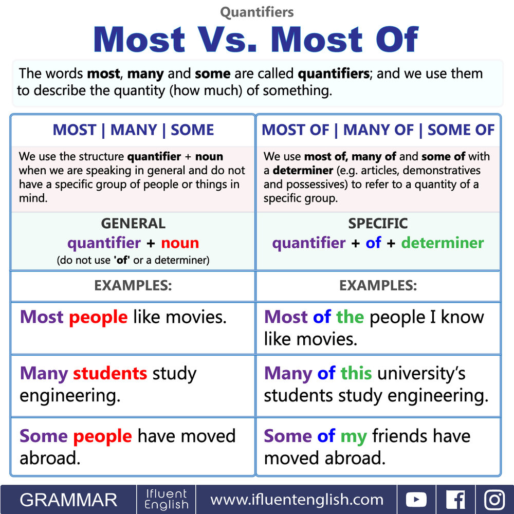 Most Vs. Most Of. Many Vs. Many Of. Some Vs. Some Of. English Quantifiers used with sentence subjects.