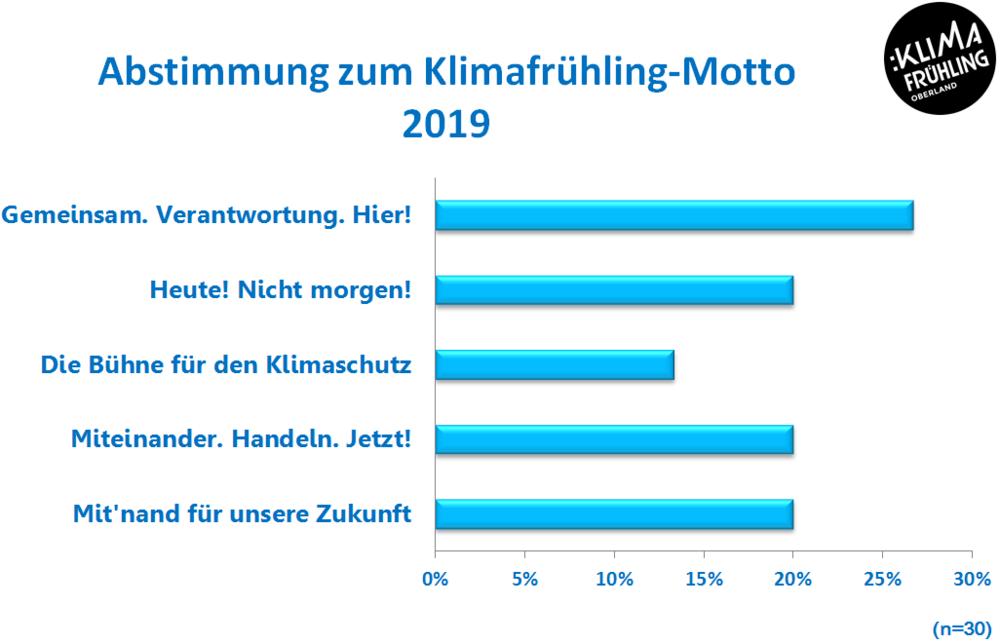 Motto Abstimmung 2019 Ergebnis Chart.PNG