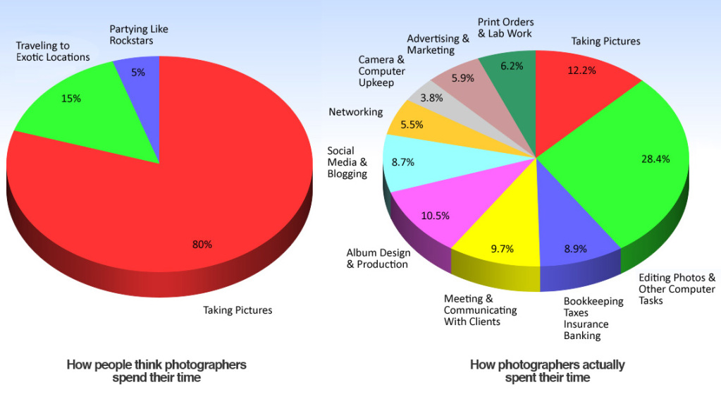 Graph of how photographers time is spent