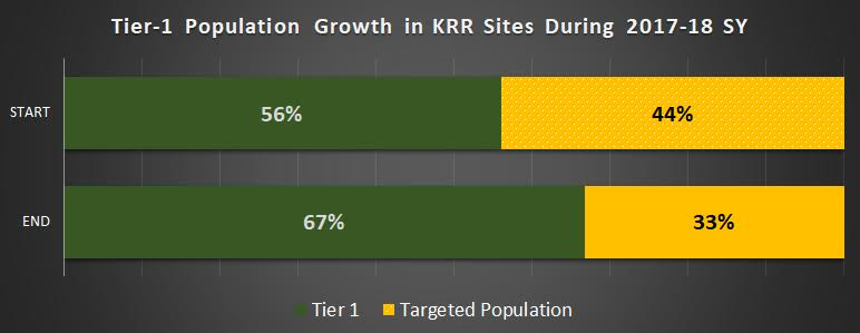 KRR schools moved, on average, 25% of their underperforming students to the grade reading level.