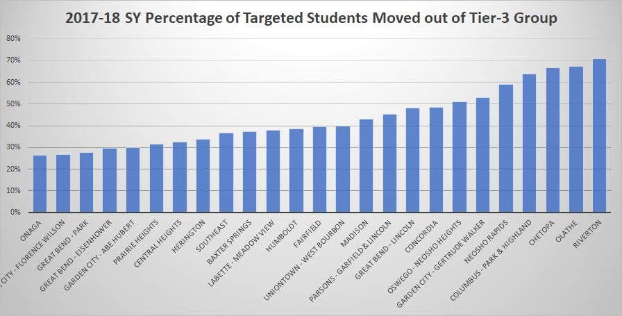 At the same time, the top 25 schools meeting KRR's program fidelity have moved 43% of the student body out of critical risk reading level, on average.