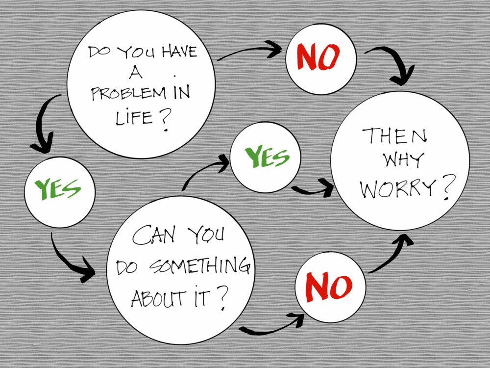 ANXIETY FLOW CHART, FOCUS THERAPY