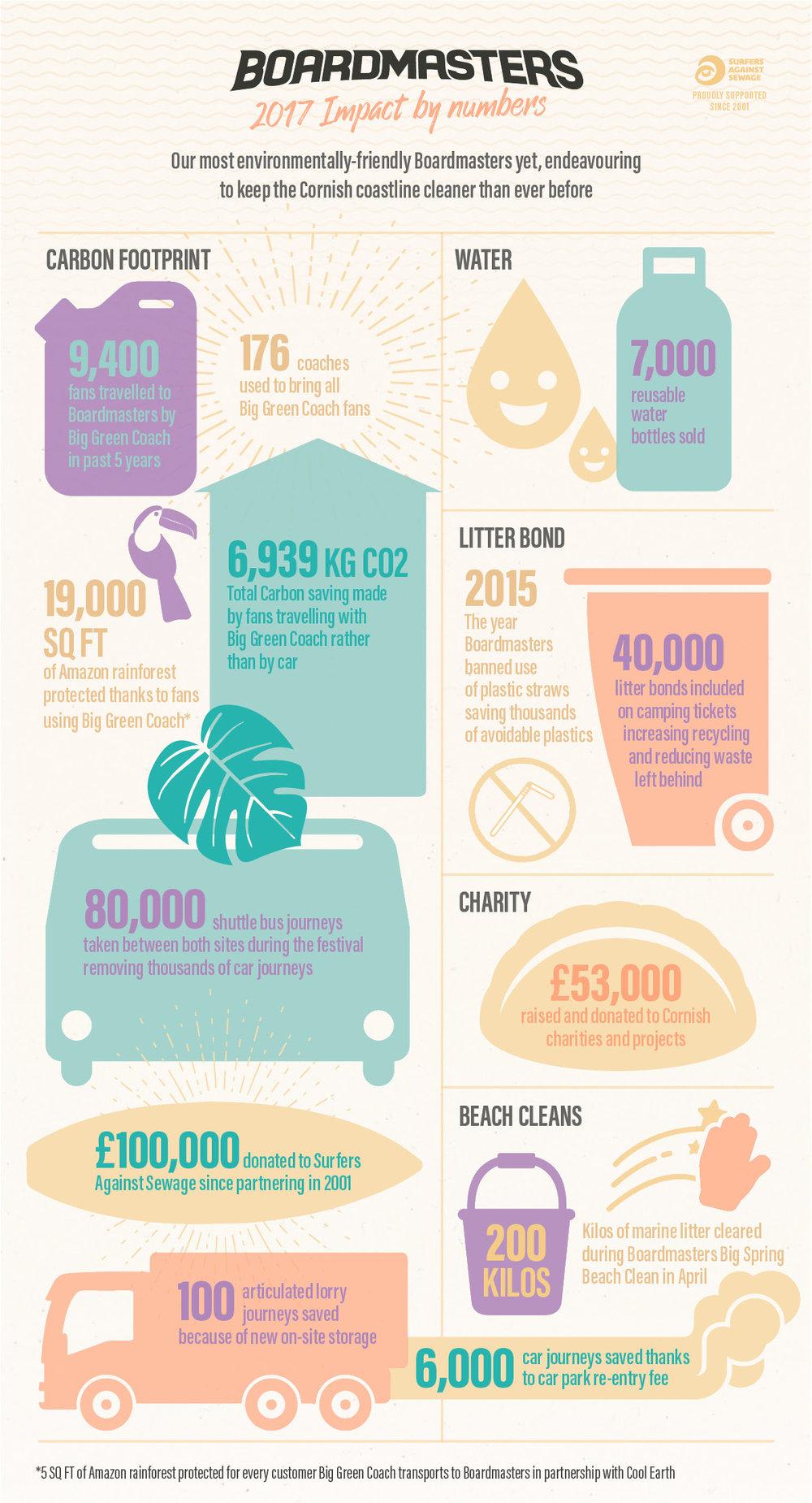 BM18_Sustainability_Infographic_1200px_website_v5.jpg