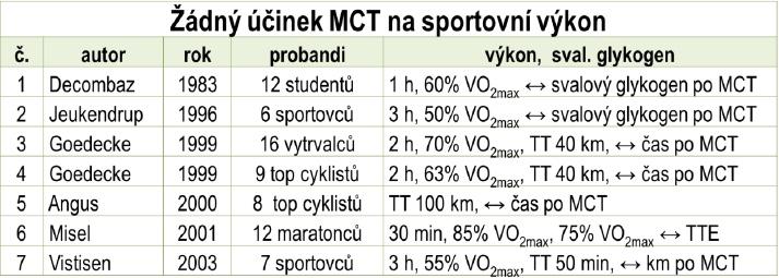 Tabulka 1 Studie které neprokázaly žádný účinek MCT na vytrvalostní výkon TT, Time Trial = časovka; TTE, Time to Exhaustion = čas do vyčerpání; MCT = medium-chain triacylglycerols; GIT = gastrointestinální trakt; ↑ = zvýšení, ↓ = snížení, ↔ = beze změny