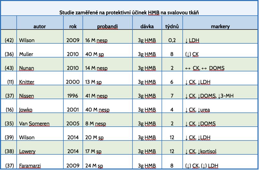 Tabulka 3    CK = kreatin-kináza, LDH = laktát-dehydrogenáza, 3-MH = 3-metyl-histidin, F = ženy, M = muži, sp = sportovci, nesp = nesportovci, ↑ = zvýšení, ↓ = pokles, (↑) = nesignifikantní zvýšení, (↓) = nesignifikantní pokles, ↔ = stav beze změn, DOMS = delayed-onset of muscular soreness