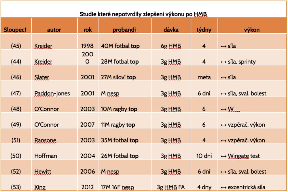 Tabulka 4    F = ženy, M = muži, top = vrcholoví sportovci, fotbal = americký fotbal, nesp = nesportovci, ↔ beze změn, HMB FA = HMB ve formě volné kyseliny