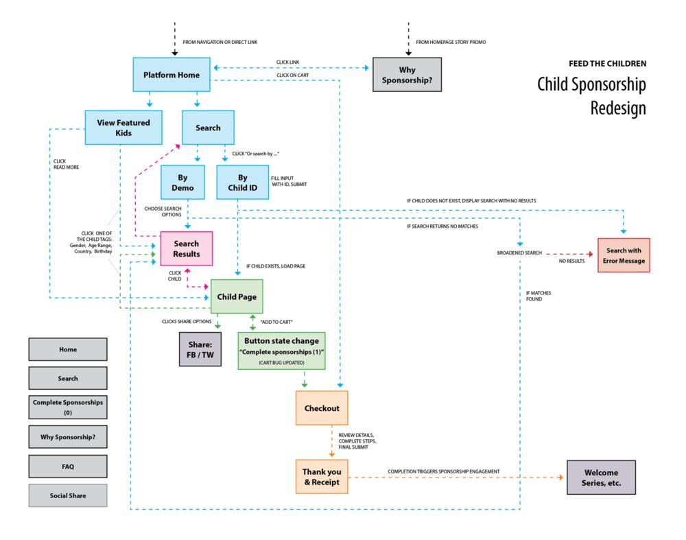 Sponsor pathway for FTC's new sponsorship platform