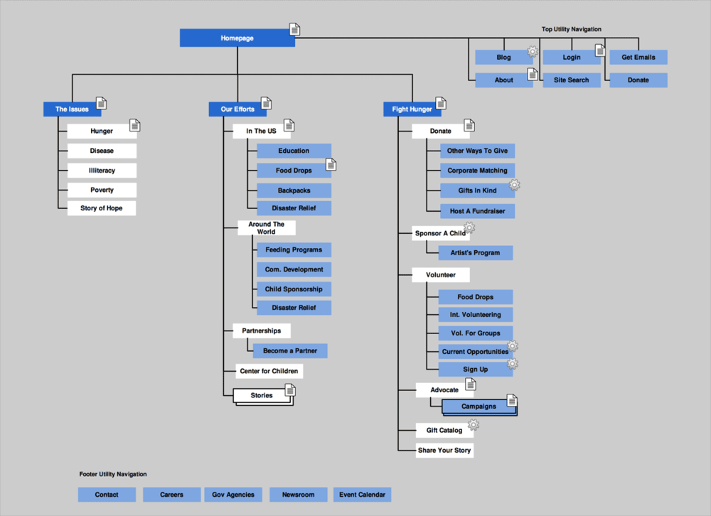 Re-architected Sitemap