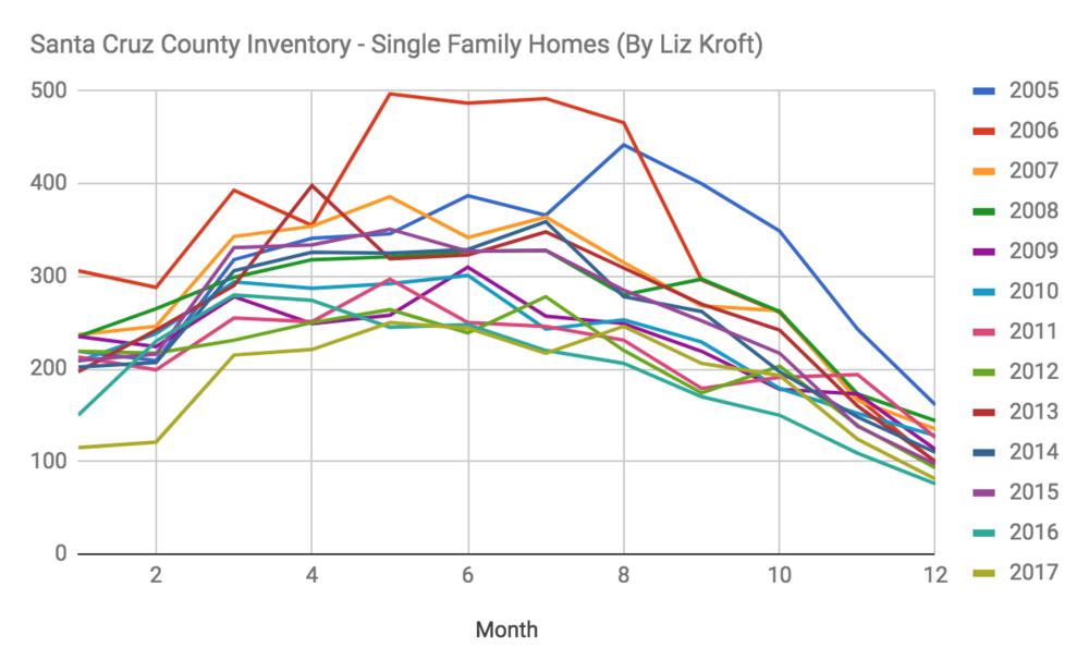 santa_cruz_county_housing_inventory_chart_liz_kroft.png