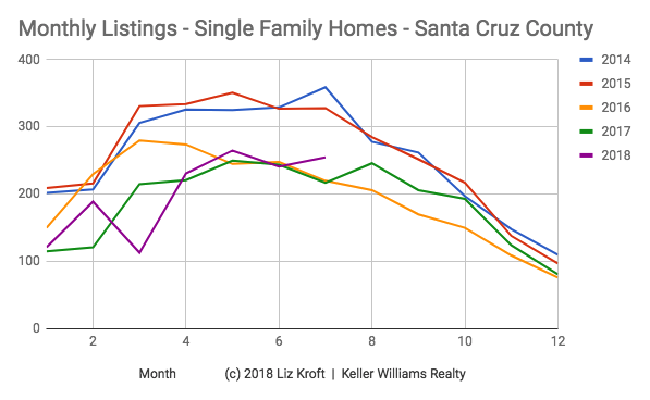 Santa Cruz County Monthly Inventory Real Estate.png