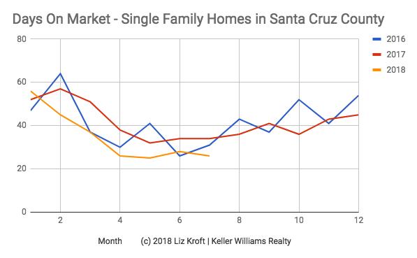 Santa Cruz Real Estate Days On Market Sold.png