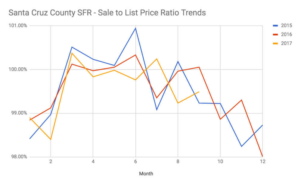 Santa Cruz County Sale to list price ratio sept 2017