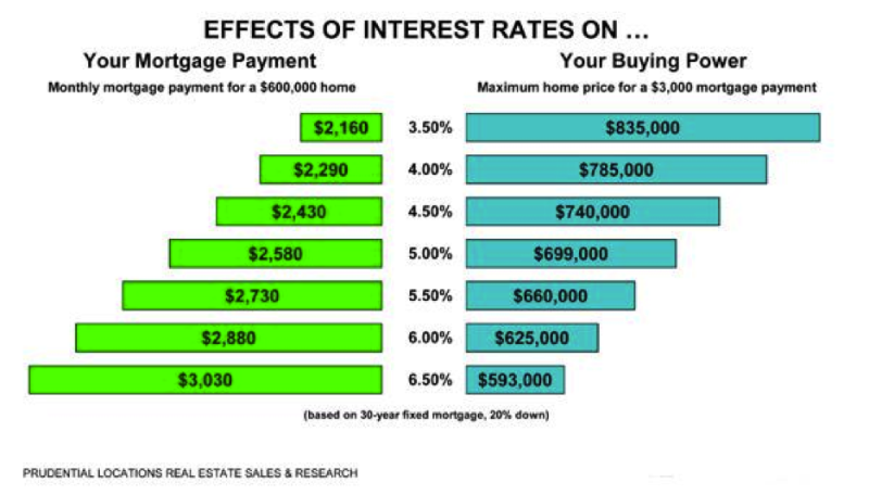 effects of interest rates on buyers.png